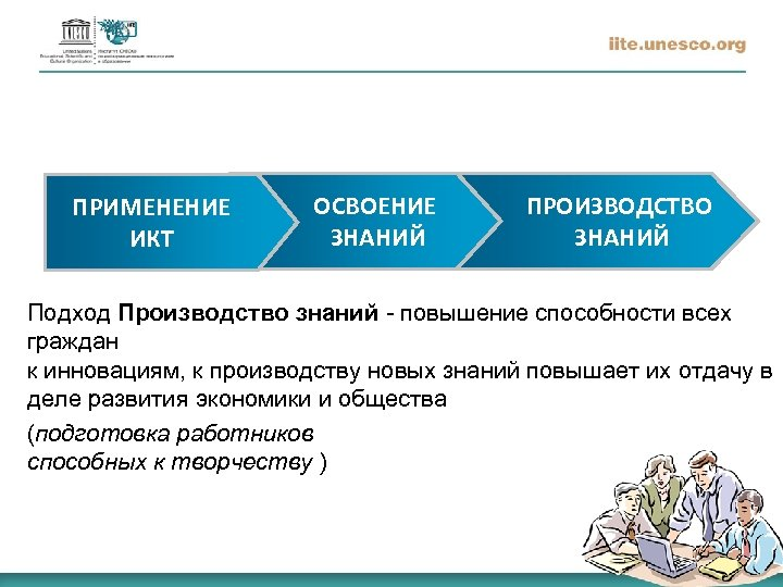 ПРИМЕНЕНИЕ ИКТ ОСВОЕНИЕ ЗНАНИЙ ПРОИЗВОДСТВО ЗНАНИЙ Подход Производство знаний - повышение способности всех граждан