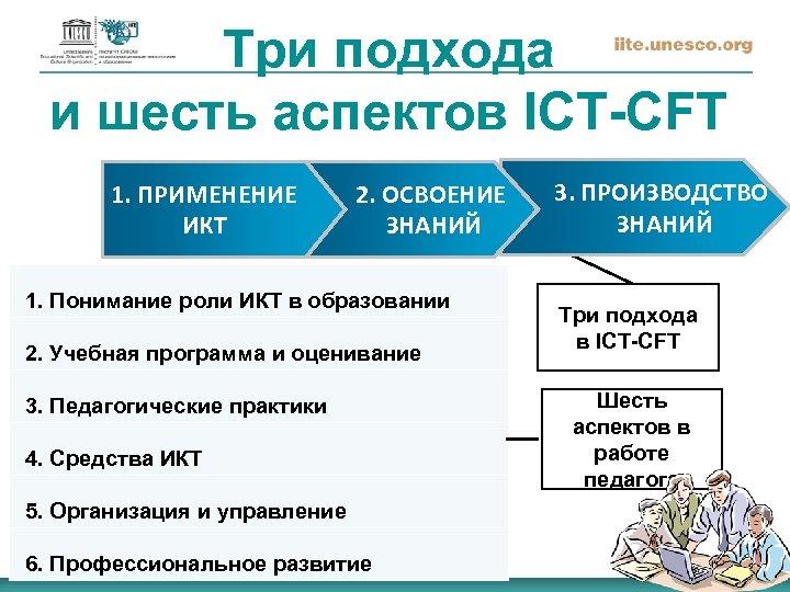 Три подхода и шесть аспектов ICT-CFT 1. ПРИМЕНЕНИЕ ИКТ 2. ОСВОЕНИЕ ЗНАНИЙ 1. Понимание
