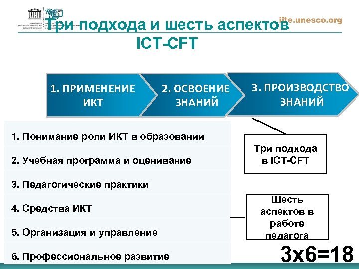 Три подхода и шесть аспектов ICT-CFT 1. ПРИМЕНЕНИЕ ИКТ 2. ОСВОЕНИЕ ЗНАНИЙ 3. ПРОИЗВОДСТВО