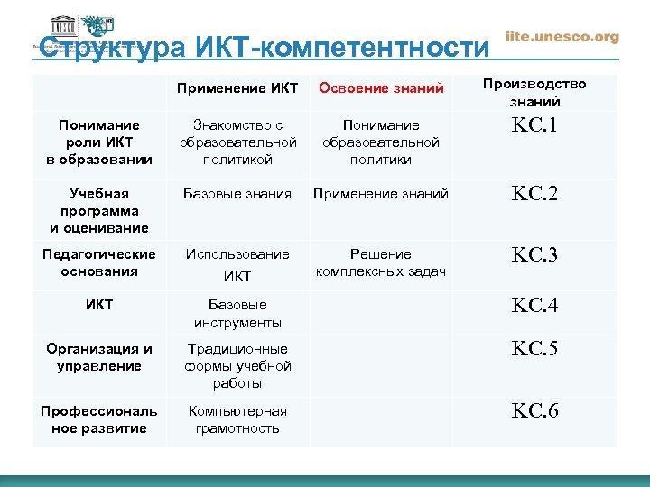 Структура ИКТ-компетентности Применение ИКТ Освоение знаний Производство знаний Понимание роли ИКТ в образовании Знакомство