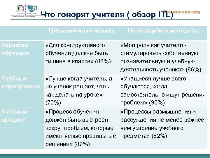 Что говорят учителя ( обзор ITL) Традиционный подход Характер обучения «Для конструктивного обучения