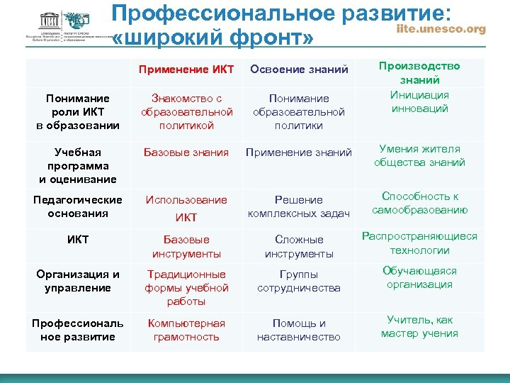 Профессиональное развитие: «широкий фронт» Производство знаний Инициация инноваций Применение ИКТ Освоение знаний Понимание роли
