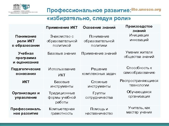Профессиональное развитие: «избирательно, следуя роли» Производство знаний Инициация инноваций Применение ИКТ Освоение знаний Понимание