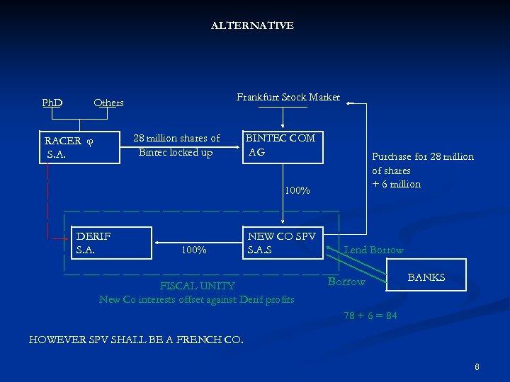 ALTERNATIVE Ph. D Frankfurt Stock Market Others 28 million shares of Bintec locked up