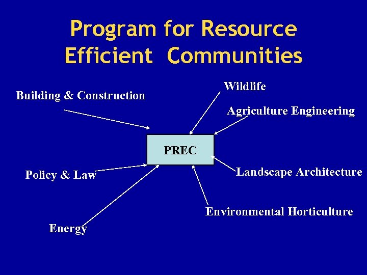 Program for Resource Efficient Communities Wildlife Building & Construction Agriculture Engineering PREC Policy &