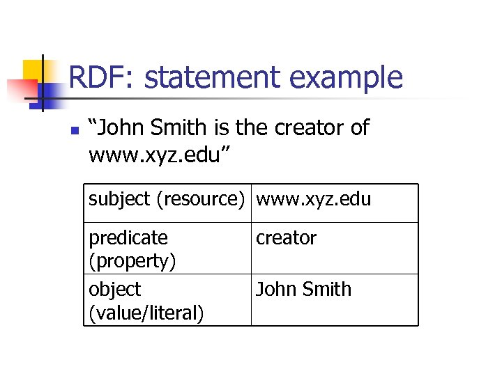 "RDF: statement example n ""John Smith is the creator of www. xyz. edu"" subject"