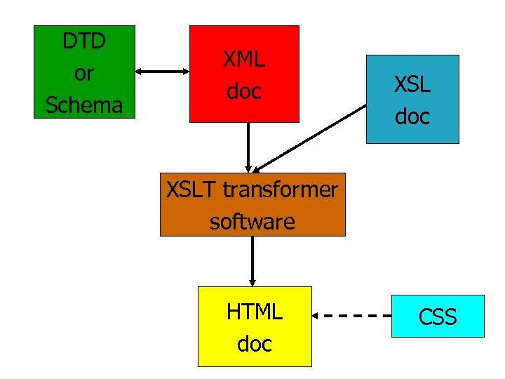 DTD or Schema XML doc XSLT transformer software HTML doc CSS