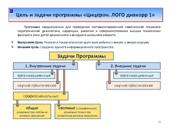 Цель и задачи программы «Цицерон. ЛОГО диакорр 1» Программа предназначена для проведения систематизированной комплексной