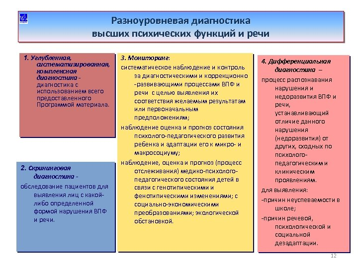 Разноуровневая диагностика высших психических функций и речи 1. Углубленная, систематизированная, комплексная диагностика с использованием