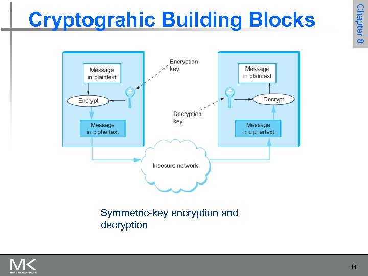 Chapter 8 Cryptograhic Building Blocks Symmetric-key encryption and decryption 11