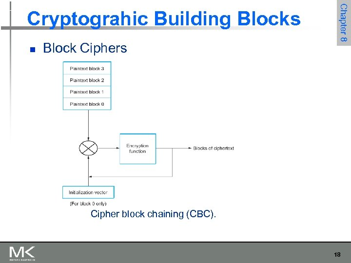 n Block Ciphers Chapter 8 Cryptograhic Building Blocks Cipher block chaining (CBC). 18