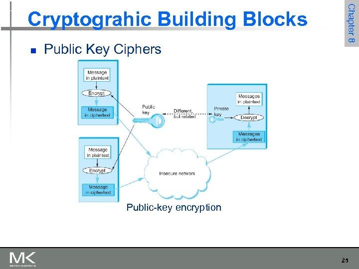 n Public Key Ciphers Chapter 8 Cryptograhic Building Blocks Public-key encryption 25