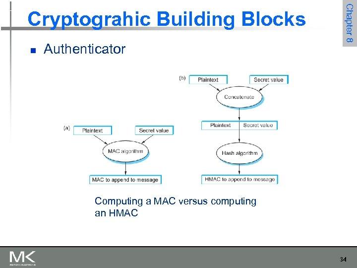 n Authenticator Chapter 8 Cryptograhic Building Blocks Computing a MAC versus computing an HMAC