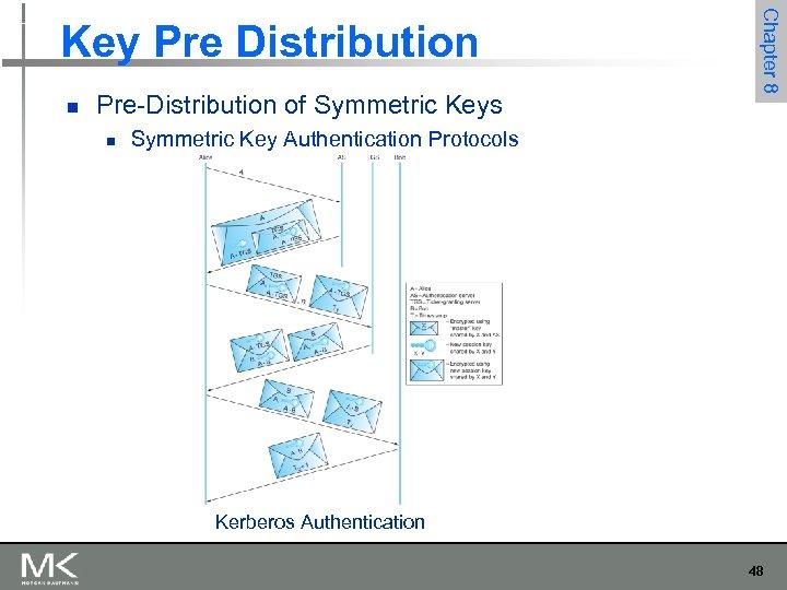 n Pre-Distribution of Symmetric Keys n Chapter 8 Key Pre Distribution Symmetric Key Authentication
