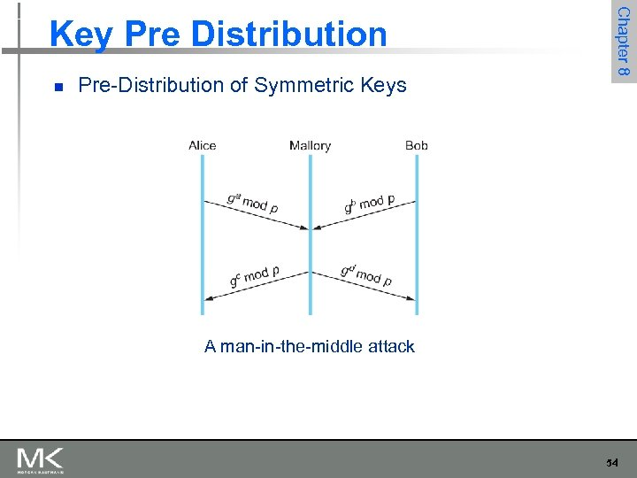 n Pre-Distribution of Symmetric Keys Chapter 8 Key Pre Distribution A man-in-the-middle attack 54