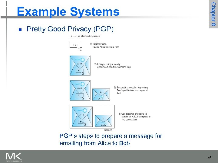 n Pretty Good Privacy (PGP) Chapter 8 Example Systems PGP's steps to prepare a