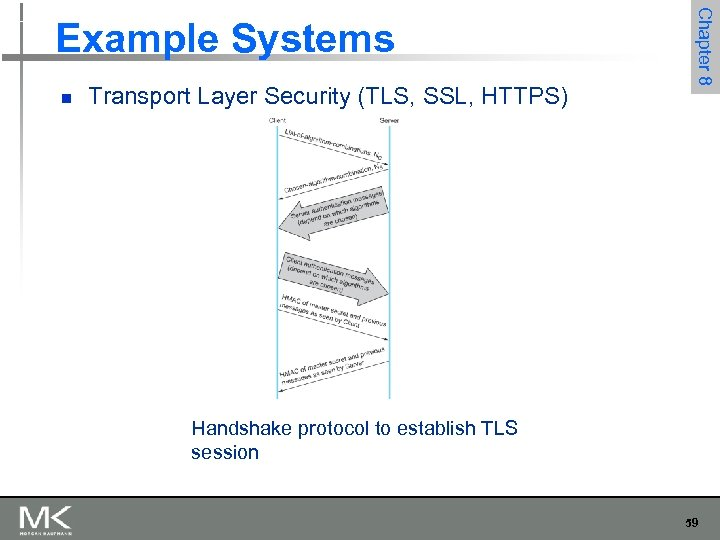 n Transport Layer Security (TLS, SSL, HTTPS) Chapter 8 Example Systems Handshake protocol to