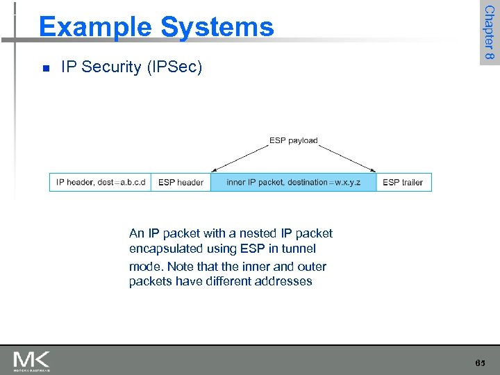 n IP Security (IPSec) Chapter 8 Example Systems An IP packet with a nested