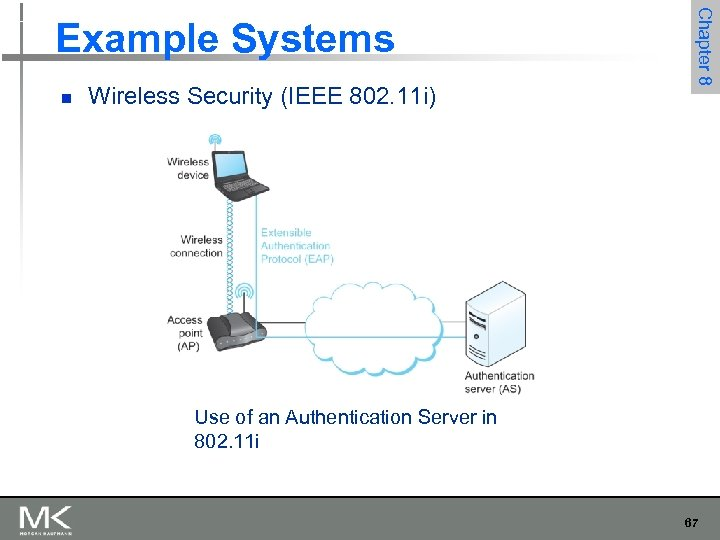 n Wireless Security (IEEE 802. 11 i) Chapter 8 Example Systems Use of an