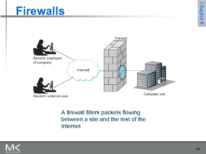Chapter 8 Firewalls A firewall filters packets flowing between a site and the rest