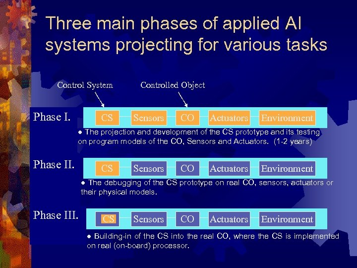 Three main phases of applied AI systems projecting for various tasks Control System Phase