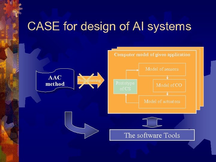 CASE for design of AI systems Computer model of given application Model of sensors