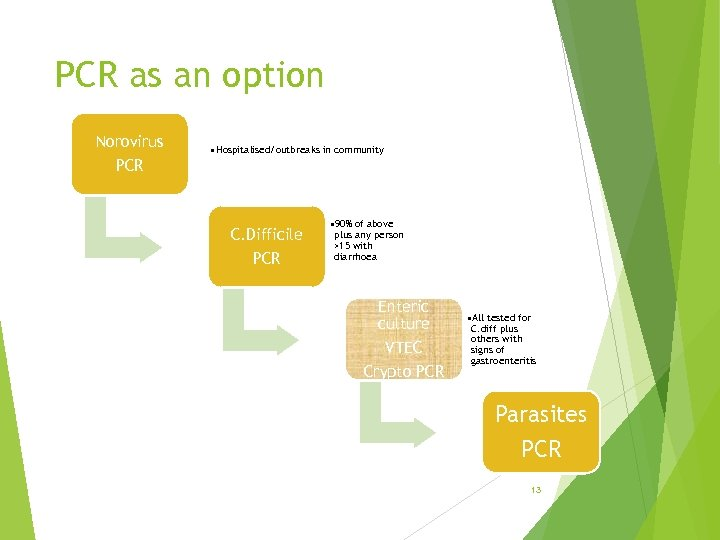 PCR as an option Norovirus • Hospitalised/outbreaks in community PCR C. Difficile PCR •