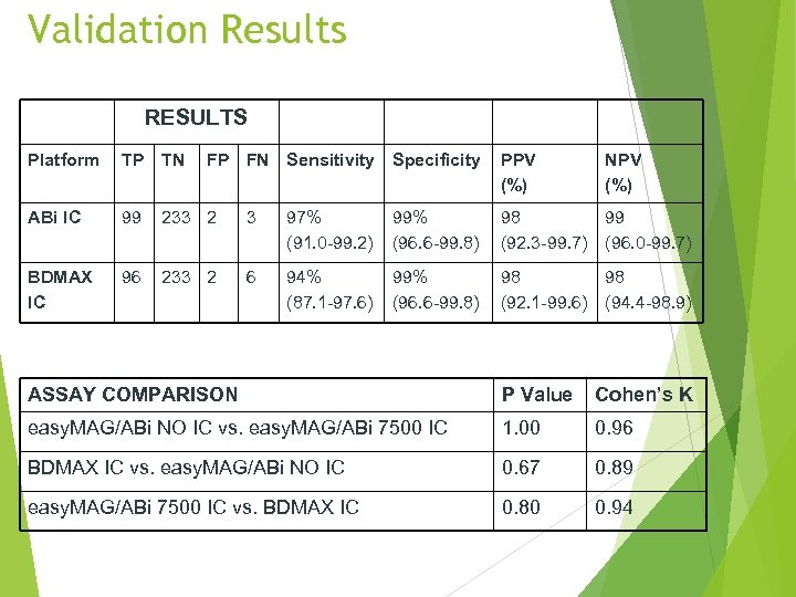 Validation Results RESULTS Platform TP TN FP FN Sensitivity Specificity ABi IC 99 233