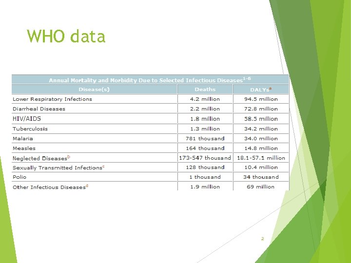 WHO data 2