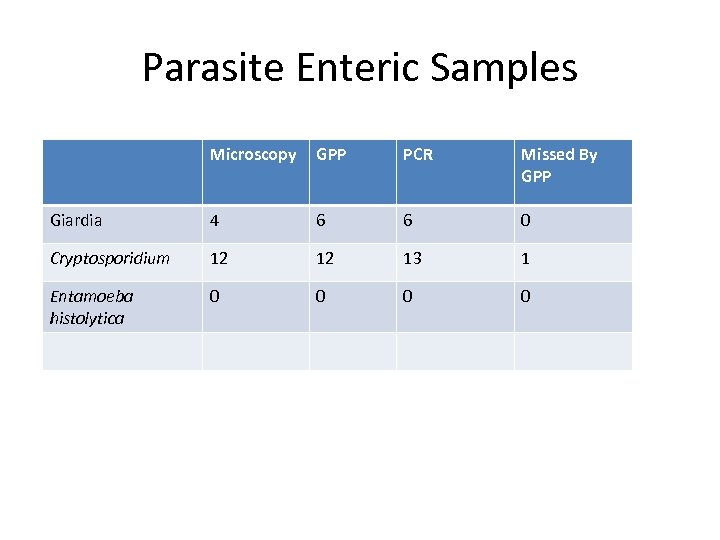 Parasite Enteric Samples Microscopy GPP PCR Missed By GPP Giardia 4 6 6 0