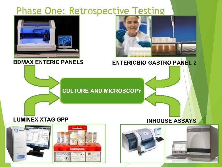 Phase One: Retrospective Testing BDMAX ENTERIC PANELS ENTERICBIO GASTRO PANEL 2 CULTURE AND MICROSCOPY