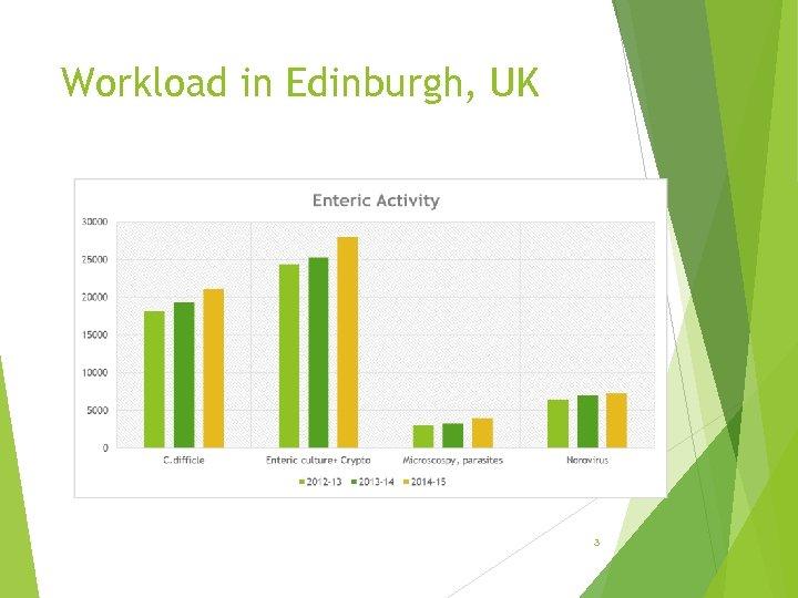 Workload in Edinburgh, UK 3