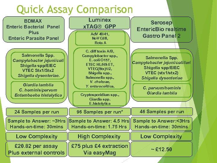 Quick Assay Comparison BDMAX Enteric Bacterial Panel Plus Enteric Parasite Panel Salmonella Spp. Campylobacter