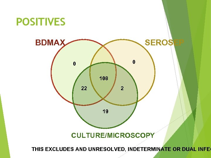 POSITIVES BDMAX SEROSEP 0 0 108 22 2 19 CULTURE/MICROSCOPY THIS EXCLUDES AND UNRESOLVED,