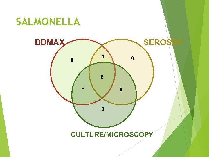 SALMONELLA BDMAX SEROSEP 1 0 0 8 1 0 3 CULTURE/MICROSCOPY
