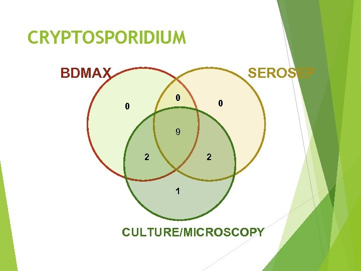 CRYPTOSPORIDIUM BDMAX SEROSEP 0 0 0 9 2 2 1 CULTURE/MICROSCOPY