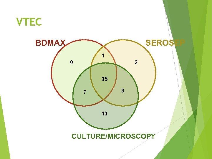 VTEC BDMAX SEROSEP 1 0 2 35 3 7 13 CULTURE/MICROSCOPY