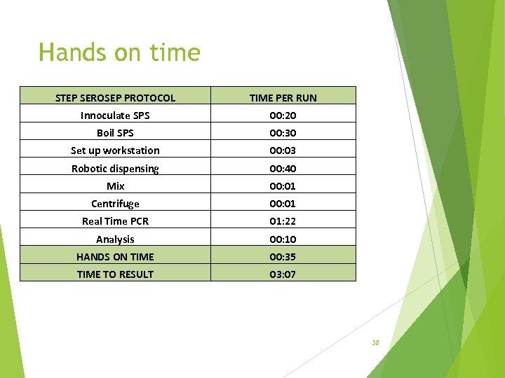 Hands on time STEP SEROSEP PROTOCOL TIME PER RUN Innoculate SPS 00: 20 Boil