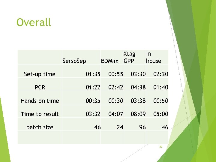 Overall Xtag BDMax GPP Serso. Sep Inhouse Set-up time 01: 35 00: 55 03: