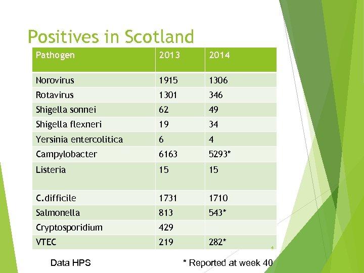 Positives in Scotland Pathogen 2013 2014 Norovirus 1915 1306 Rotavirus 1301 346 Shigella sonnei