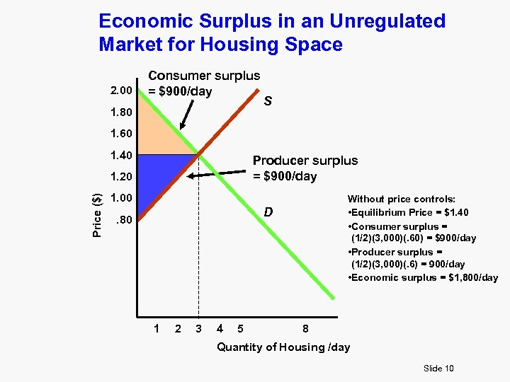 Economic Surplus in an Unregulated Market for Housing Space 2. 00 Consumer surplus =
