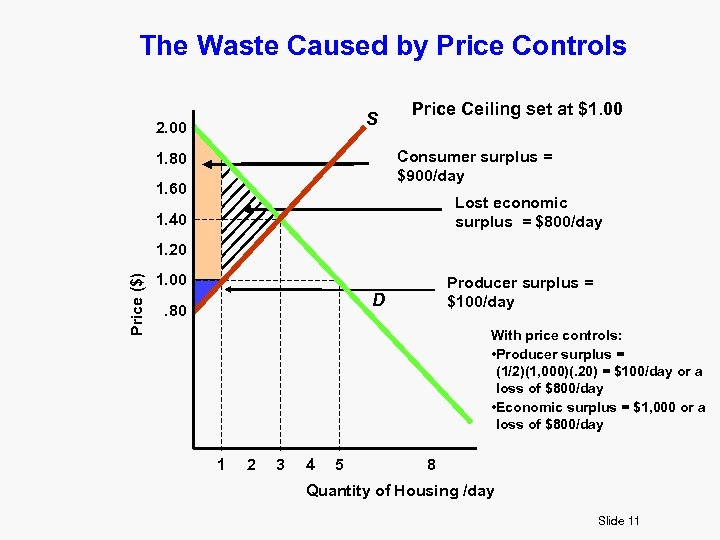 The Waste Caused by Price Controls S 2. 00 Price Ceiling set at $1.