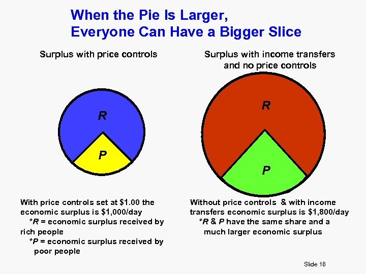 When the Pie Is Larger, Everyone Can Have a Bigger Slice Surplus with price