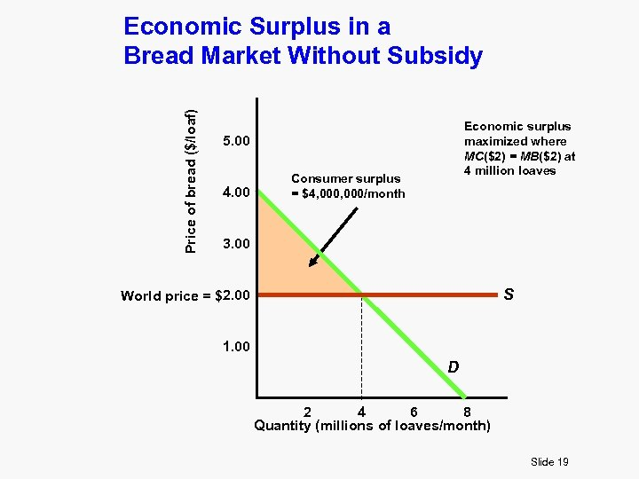 Price of bread ($/loaf) Economic Surplus in a Bread Market Without Subsidy Economic surplus