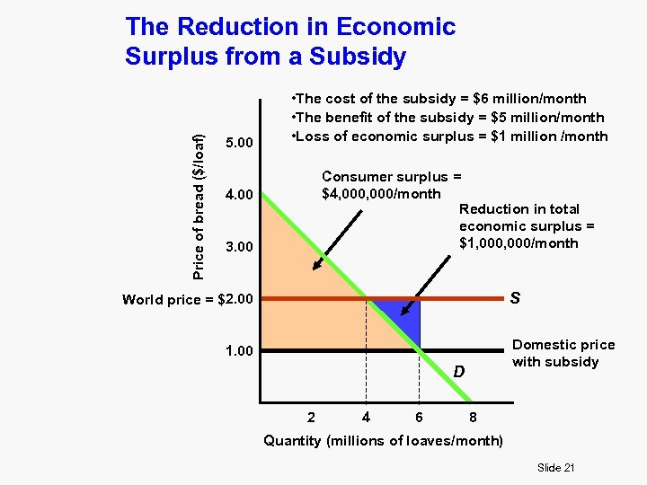 Price of bread ($/loaf) The Reduction in Economic Surplus from a Subsidy 5. 00