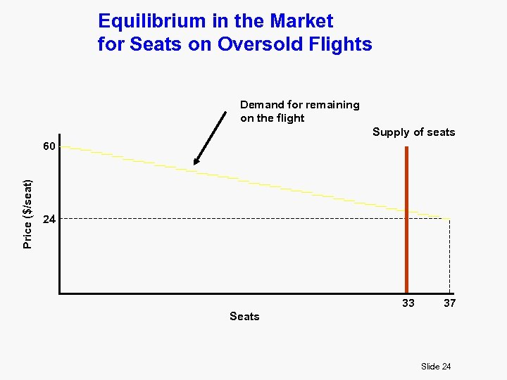 Equilibrium in the Market for Seats on Oversold Flights Demand for remaining on the