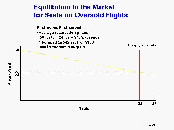Equilibrium in the Market for Seats on Oversold Flights Price ($/seat) 60 First-come, First-served