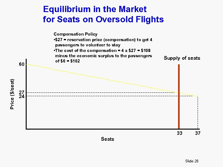 Equilibrium in the Market for Seats on Oversold Flights Price ($/seat) 60 Compensation Policy