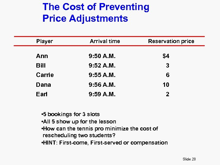 The Cost of Preventing Price Adjustments Player Arrival time Reservation price Ann 9: 50