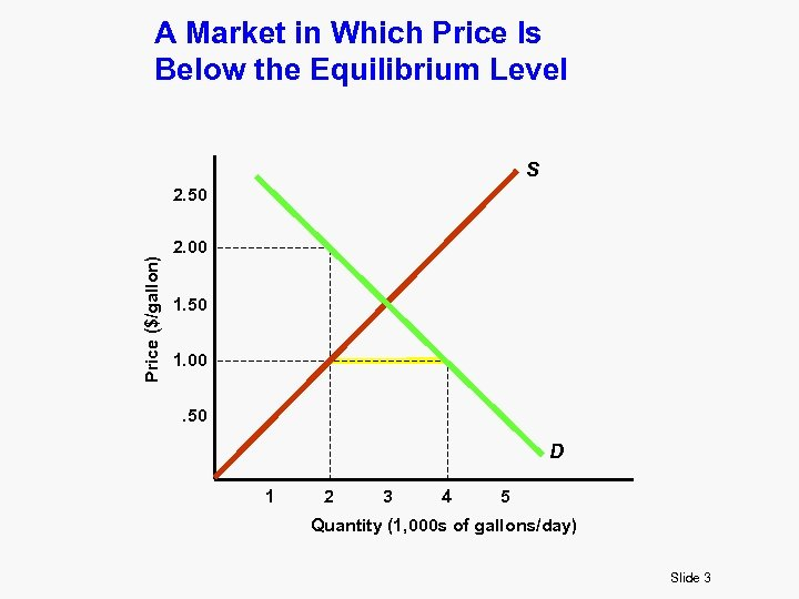 A Market in Which Price Is Below the Equilibrium Level S Price ($/gallon) 2.